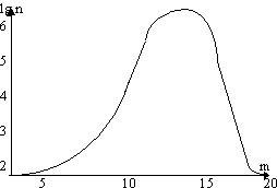 График 1: Число звезд данной звездной величиныны
