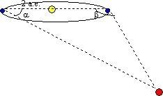 Рисунок 1: определение расстояния методом параллакса.