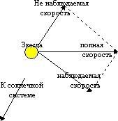 Рисунок 2: Наблюдаемая и ненаблюдаемая скорость звезды.