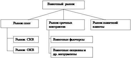 Валютные операции коммерческого банка Выделение операций с наличной валютой выглядит правомерным как с точки зрения емкости рынка так и с точки зрения особенностей в проведении таких валютных