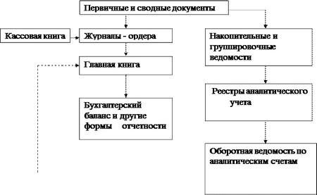 Общая схема записей при