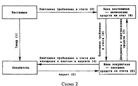 Схемы расчета за товар