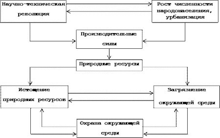 Схема взаимодействия основных