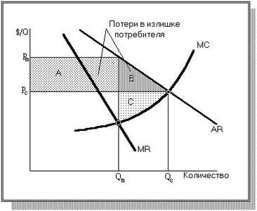 Рыночная власть монополия и монопсония реферат 160