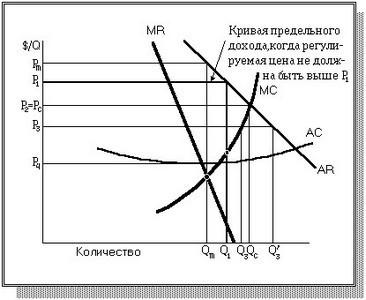 Рыночная власть монополия и монопсония реферат 9216