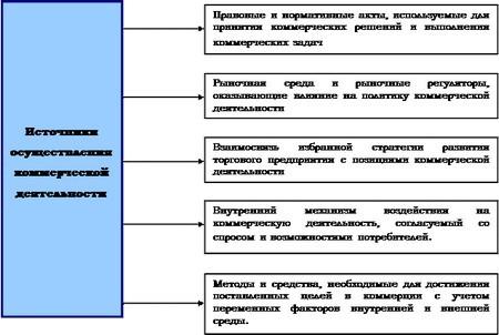Коммерческая деятельность предприятия Основные источники осуществления коммерческой деятельности торгового предприятия