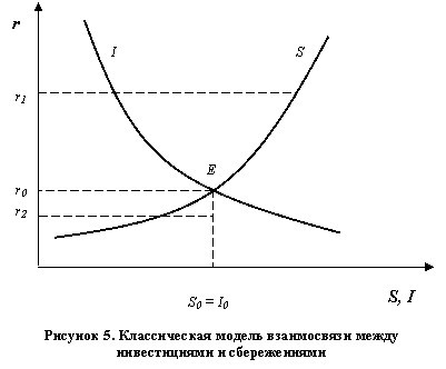 Макроэкономическое равновесие На графике представлена иллюстрация положения равновесия между сбережениями и инвестициями кривая ii инвестиции кривая ss сбережения на оси ординат