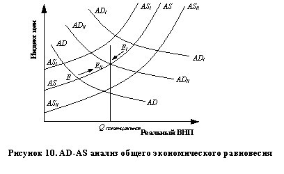 Макроэкономическое равновесие  состоянием общего макроэкономического равновесия сбалансированности экономики Это важнейшая составляющая народнохозяйственной сбалансированности