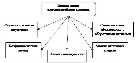 Анализ платежеспособности и кредитоспособности предприятия ООО Орион Приемы оценки платежеспособности компании