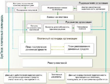 Описание: http://systecs.ru/programs/platezhnyi-kalendar/shema-platezhnyi-kalendar.jpg