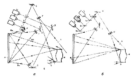 Рис. 8.5. Схема записи пропускающей цветной голограммы без разделения (б) и с разделением (а) опорных пучков в пространстве