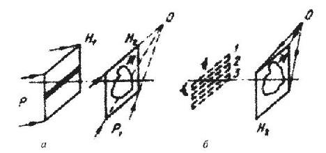 Рис. 8.9. Схема записи (а) и восстановления (б) радужной голограммы