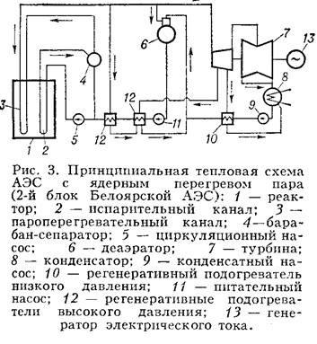 Тепловые гидравлические и атомные электростанции В зависимости от вида и агрегатного состояния теплоносителя создается тот или иной термодинамический цикл АЭС Выбор верхней температурной границы