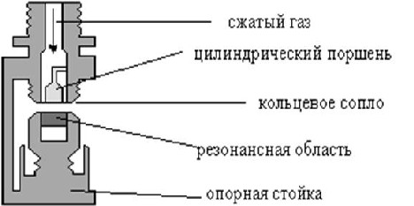 Физика свистка