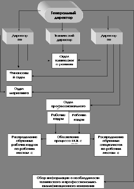 Механизм организации работы по
