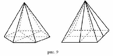 Пирамиды Симметрия правильной пирамиды