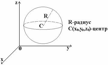 Сфера и шар Уравнение сферы
