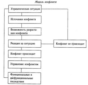 конфликта схема возникновение