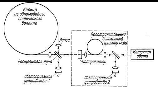 Принципиальная оптическая
