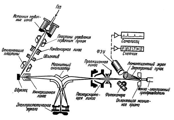 Схема масс-спектрального