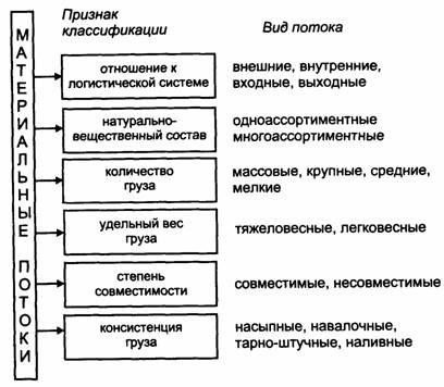 Классификация материальных