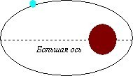 Рисунок 3: Орбита звезды альфа Центавра.