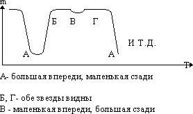 График 3: кривая изменения блеска Алголя.