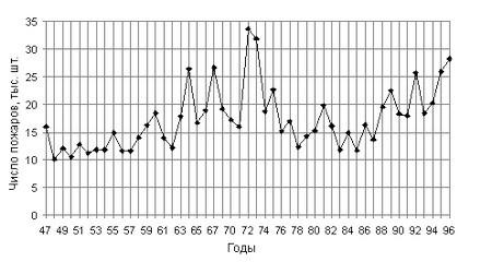 Динамика числа лесных пожаров на охраняемой территории России в 1947-1996 годах