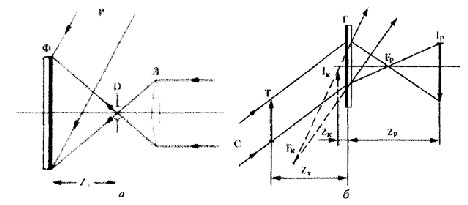 Рис. 8.10. Схема получения голографической линзы (а) и построения изображения (б)